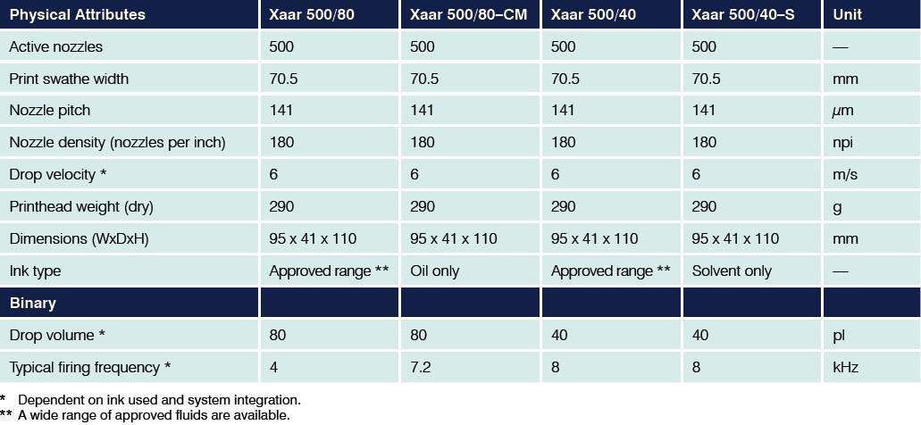 Xaar XJ500 printhead